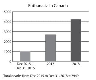 Canada Has Euthanized 7,949 Patients, Number of Patients Euthanized is Rising Significantly