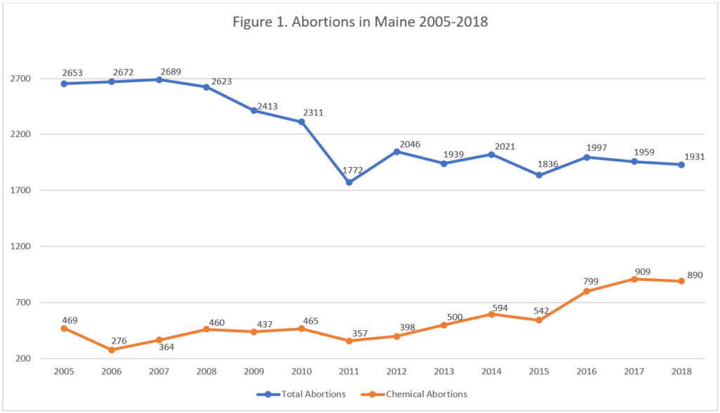 Maine Abortions Decline as More Babies Saved From Abortion, 500 Babies a Year Saved Since 1999